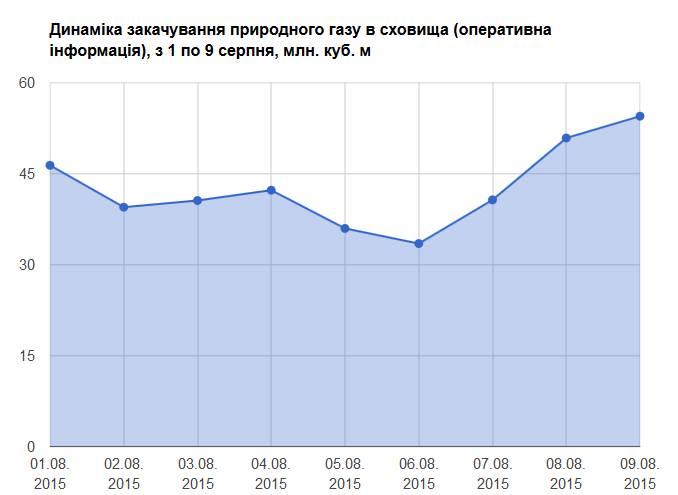 Dynamika zatłaczania gazu do magazynów na Ukrainie