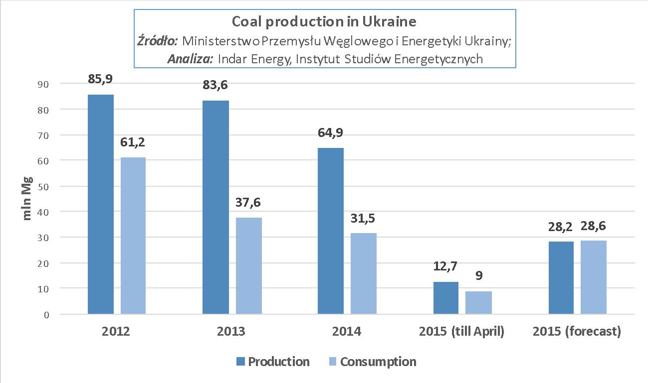 Węgiel na Ukrainie