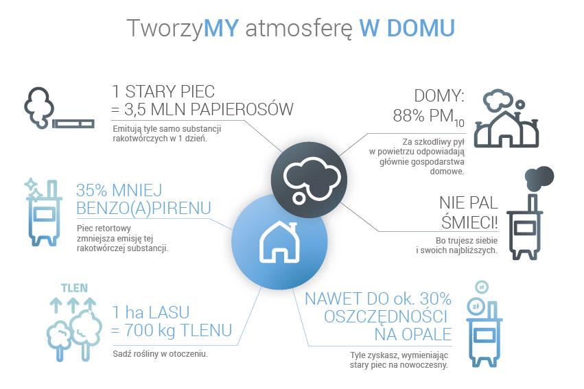 infografika-tworzymy-atmosfere-w-domu