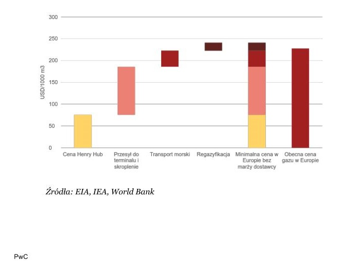Cena amerykańskiego LNG w Europie. Źródło: PwC Polska