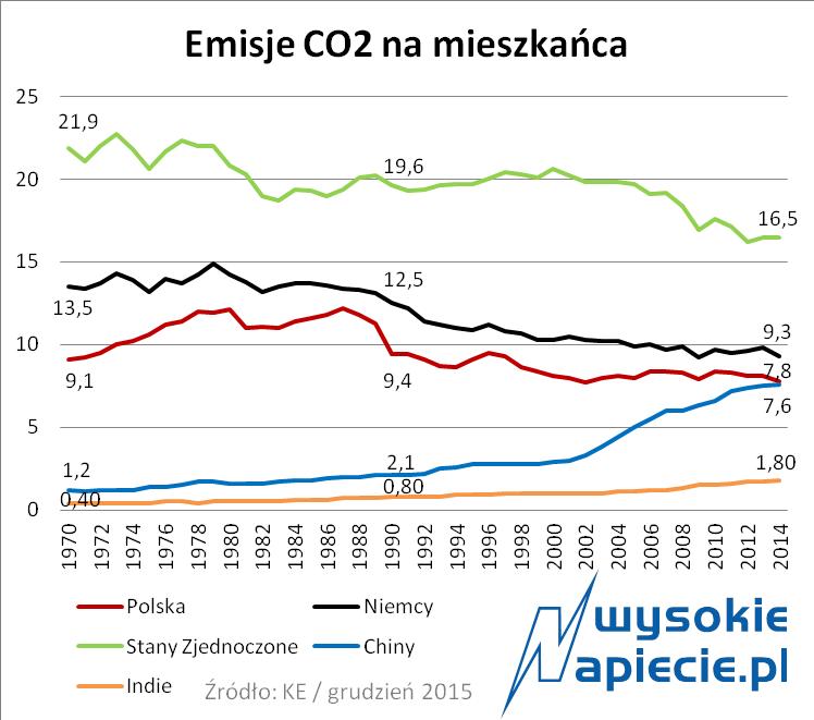 Emisja CO2 na osobę