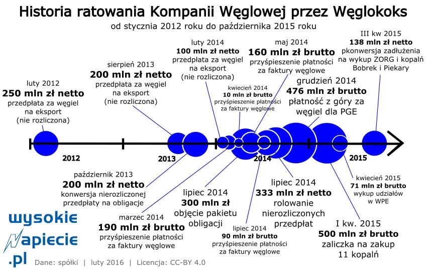 wegiel_kw-ratowanie
