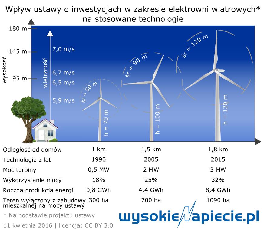 oze_wiatr_odleglosci