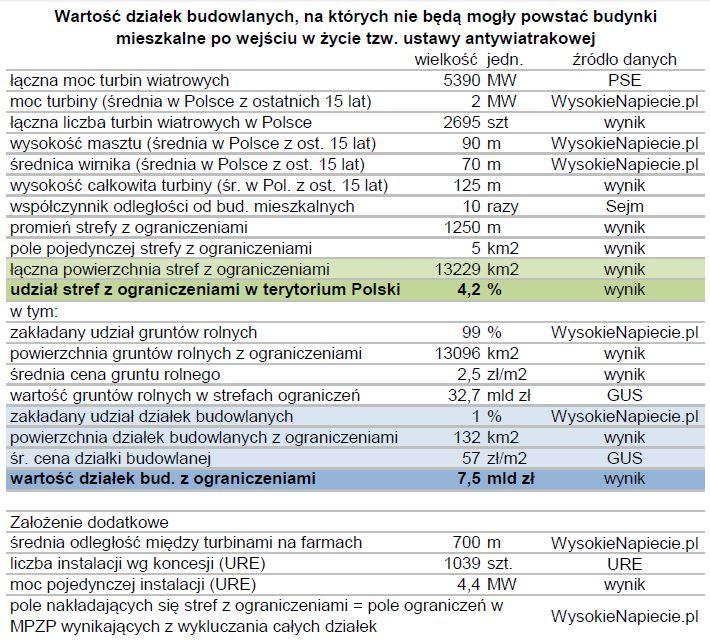 wiatr_ustawa_osr