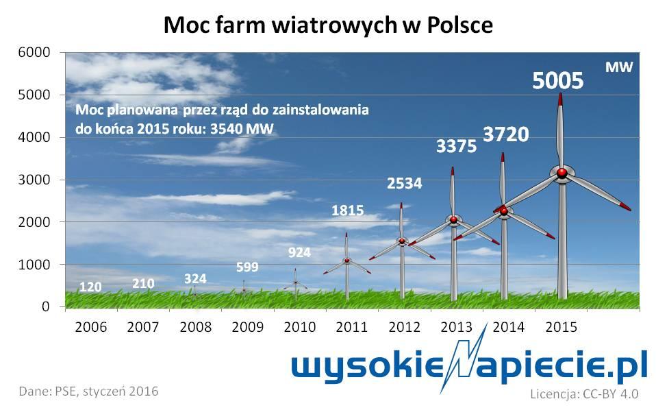 0_oze_wiatr_polska_mw_2015