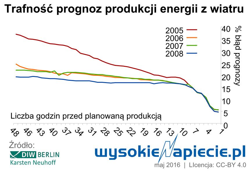 2_oze_wiatr_prognozy_trafnosc