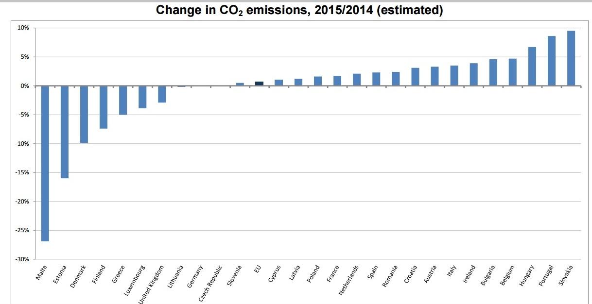 Źródło; Eurostat