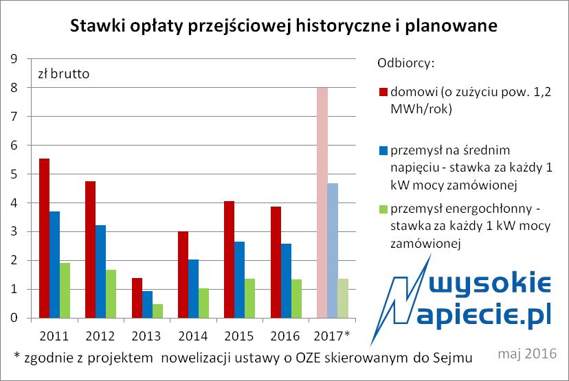 rynek_oplata_przejsciowa