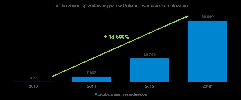 wyniki segmentu gazu 2016
