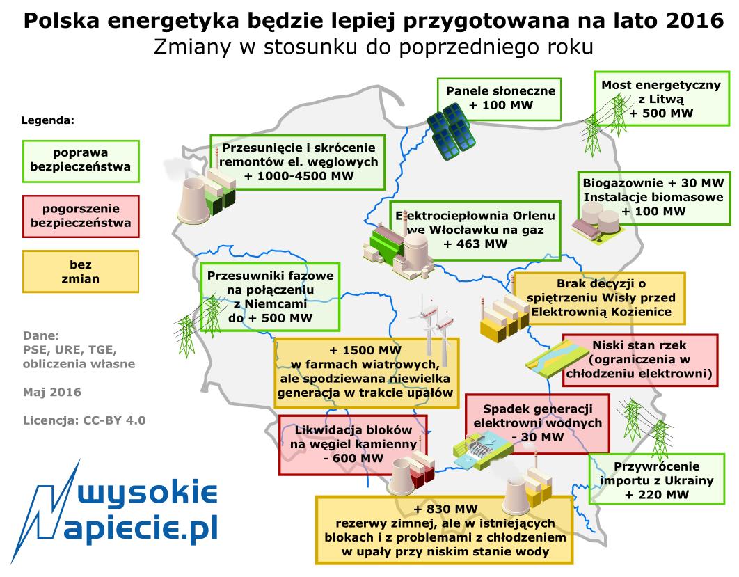 A2 rynek_bilans_mocy_latem_polska_2016_mw