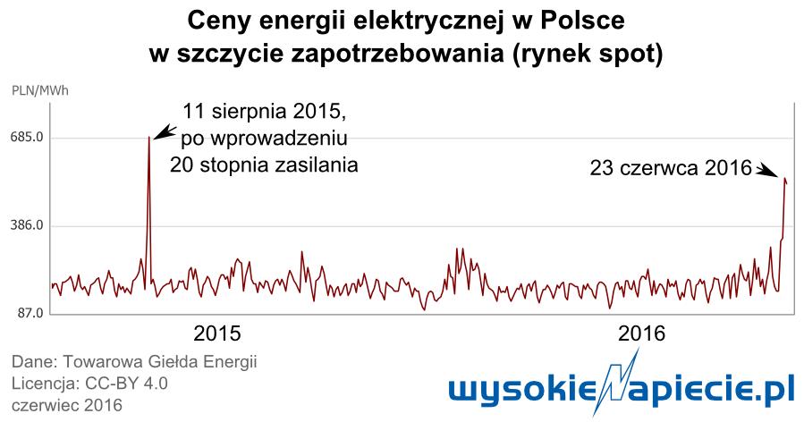 rynek_ceny_energii_06.2016