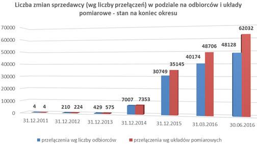 Źródło: URE.gov.pl