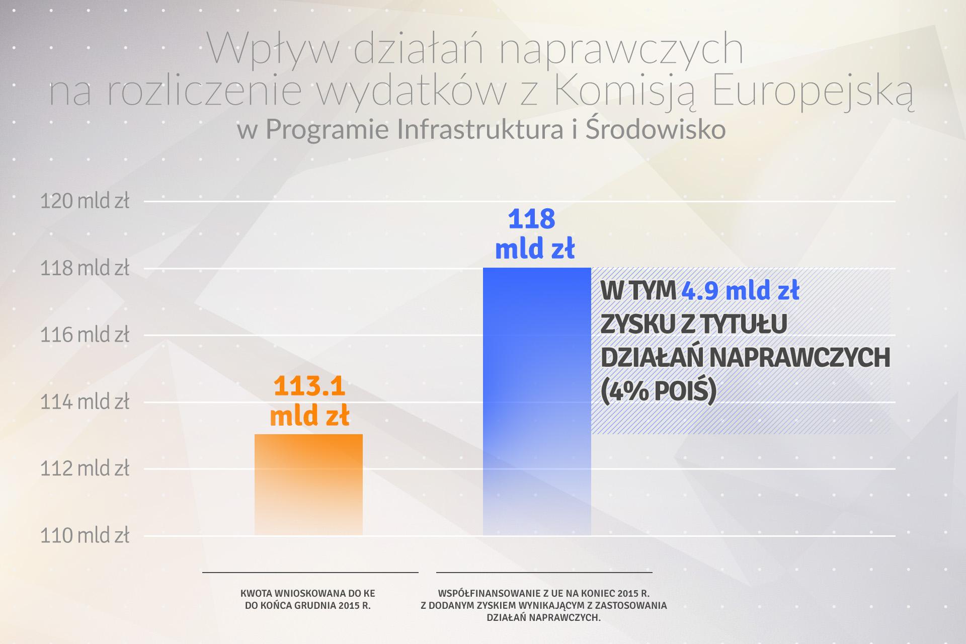 Źródło: Ministerstwo Rozwoju