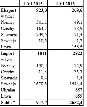 Źródło: Polskie Sieci Elektroenergetyczne