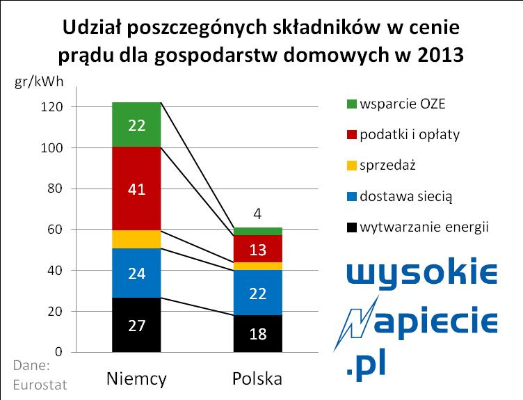 ceny_energii_polska_niemcy