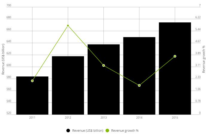 Wzrost przychodów sektora obronnego i lotnictwa w ostatnich 5 latach