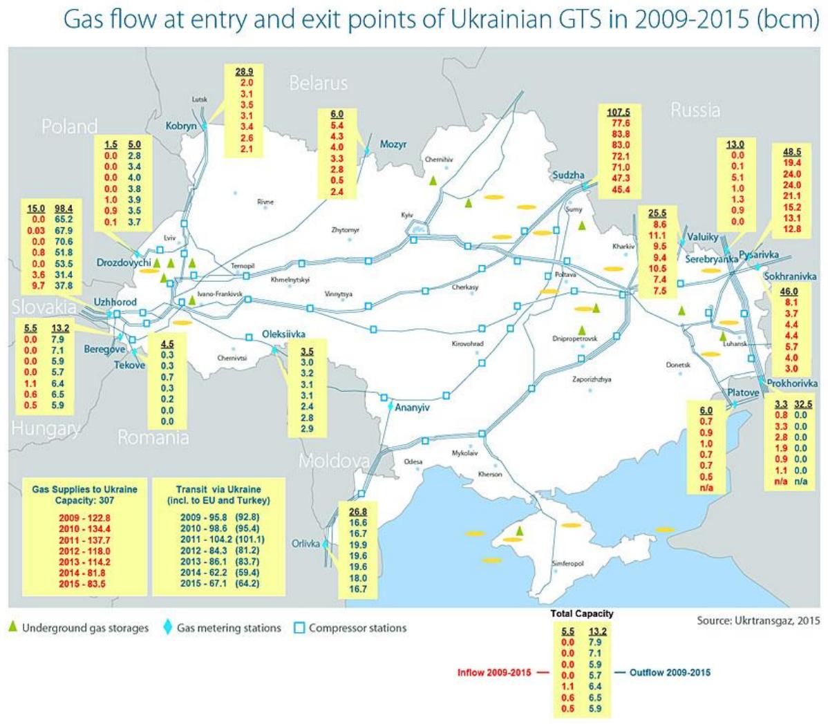 Tranzyt rosyjskiego gazu przez Ukrainę w latach 2009-2015. Źródło: Naftogaz Europe