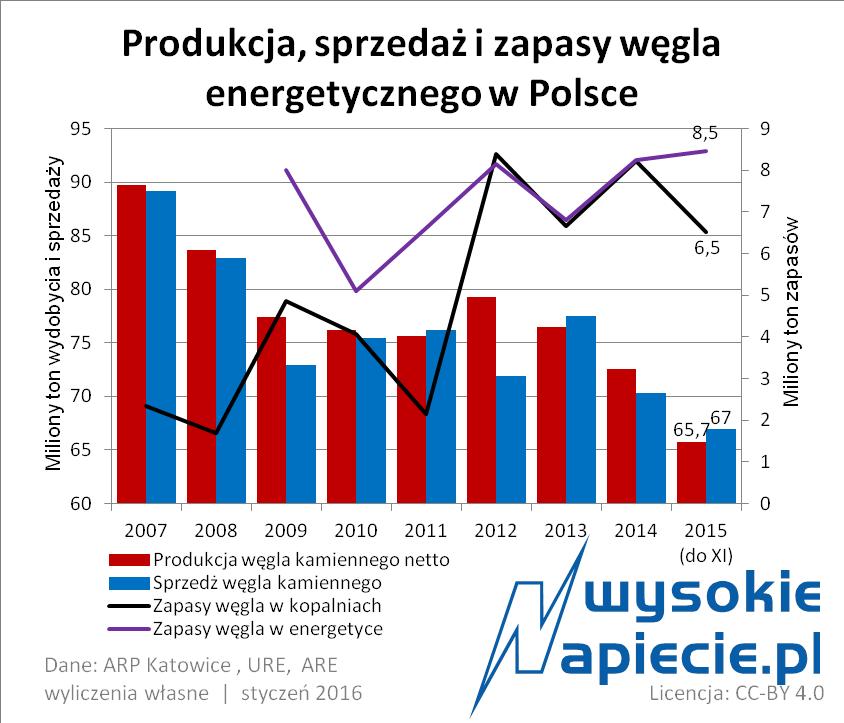 wegiel_polska_wydobycie_sprzedaz_2016
