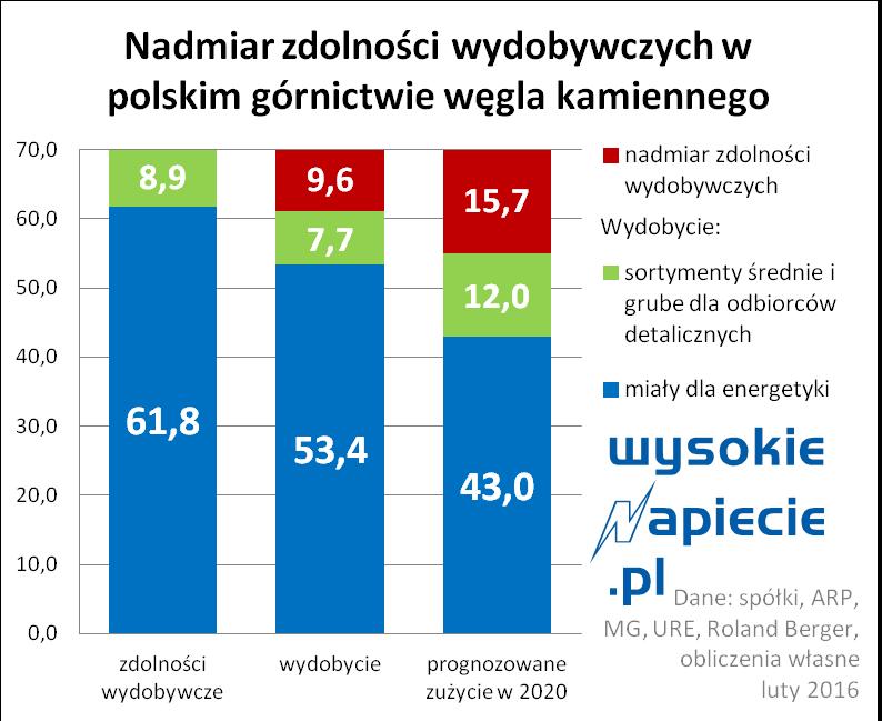 wegiel_wydobycie_polska_2015_02