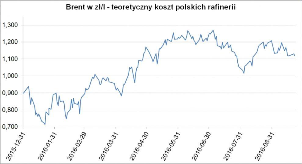 Źródło: Polska Izba Paliwa Płynnych