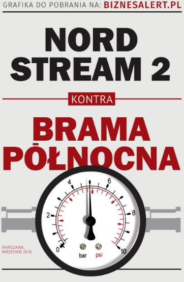 Nord Stream 2 Brama Północna