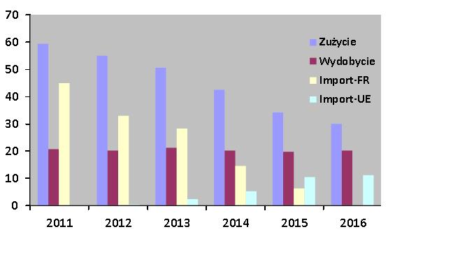 Opracowanie własne na podstawie danych: Naftogaz Ukrainy; Ukrtransgaz. Dane za rok 2016 – prognoza