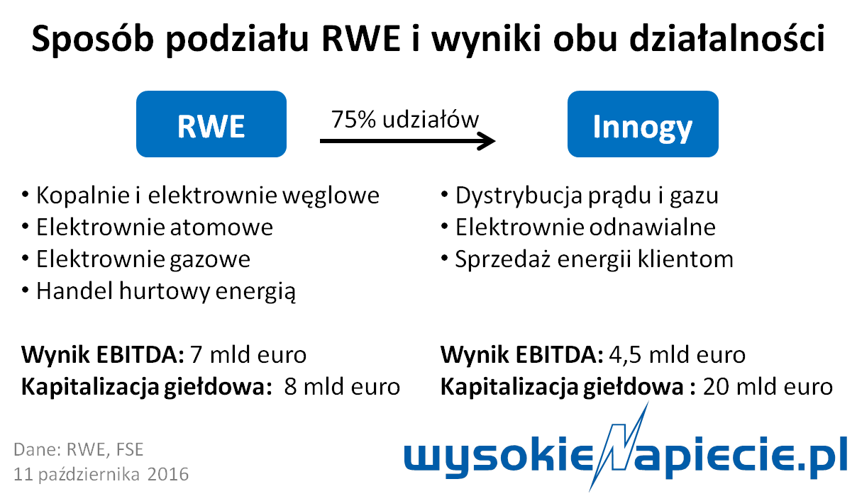 rynek_rwe_innogy