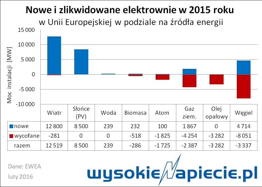 oze_nowe%20moce_2015