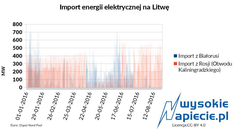 rynek_litwa_import_z_rosji