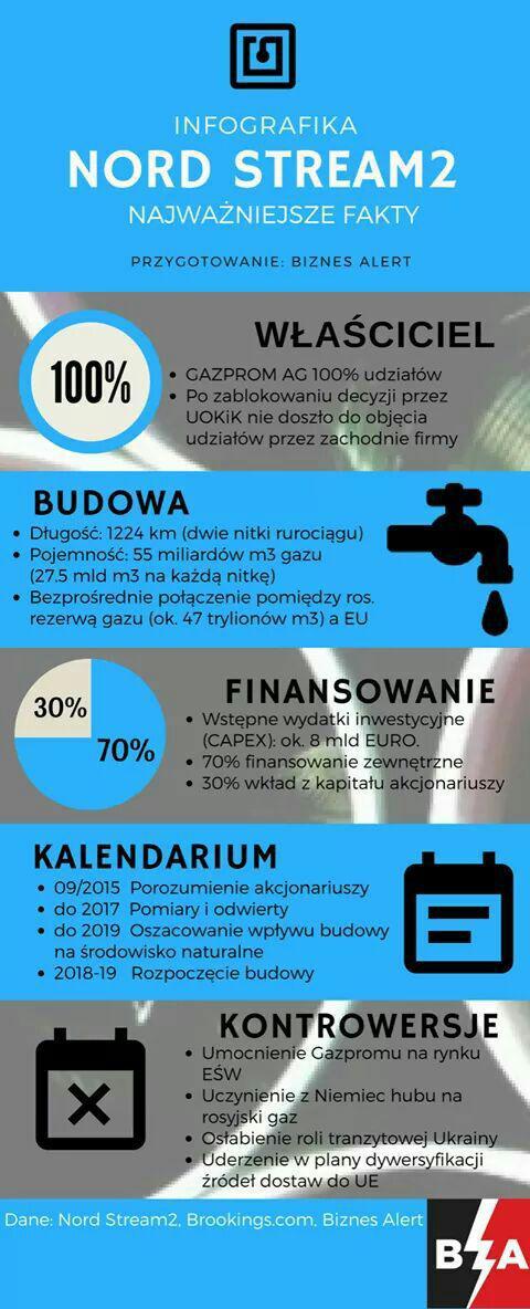 Źródło: BiznesAlert.pl