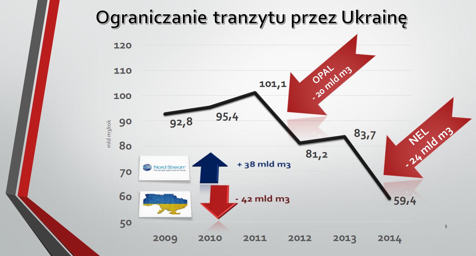 Ograniczenie tranzytu przez Ukrainę. Fot. BiznesAlert.pl