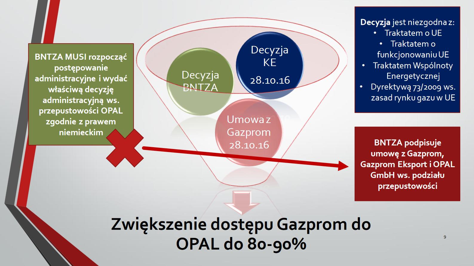 Podstawy prawne krytyki PGNiG. Fot. BiznesAlert.pl