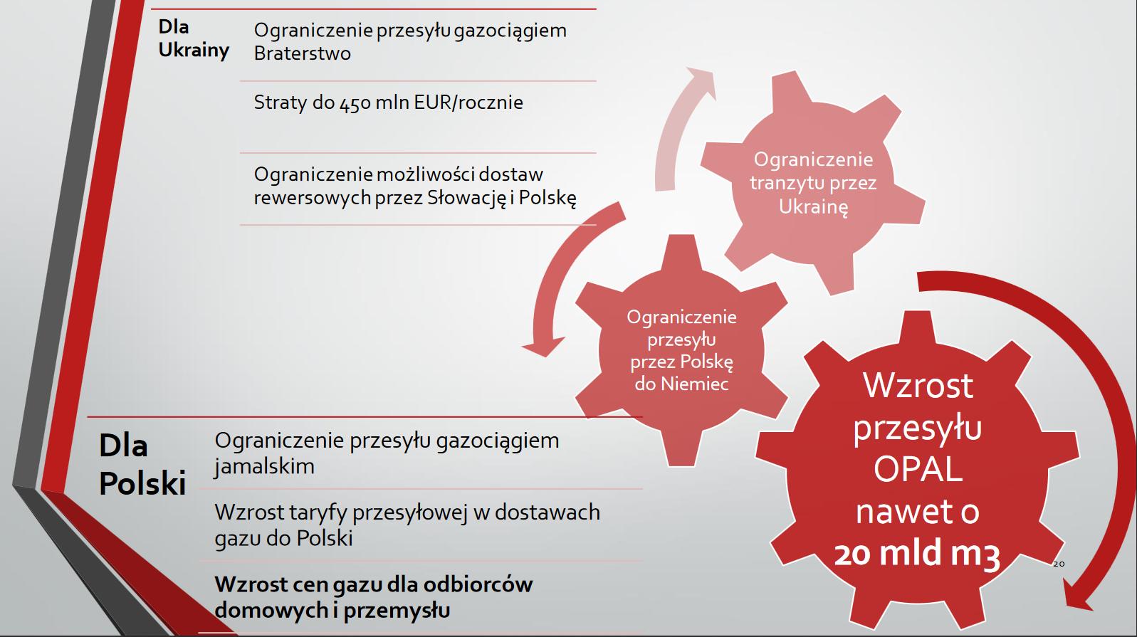 Skutki decyzji ws. OPAL dla Polski i Ukrainy. Fot. BiznesAlert.pl