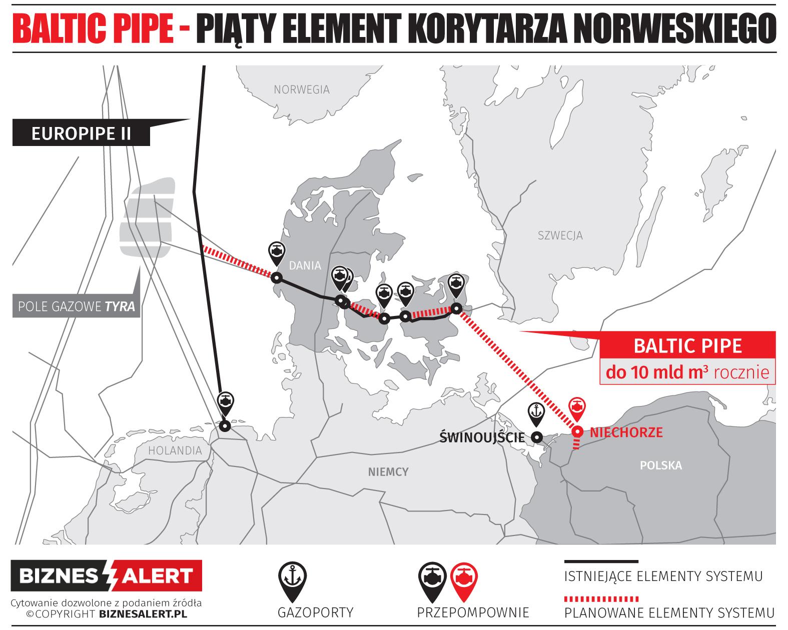 Elementy Korytarza Norweskiego. Grafika: BiznesAlert.pl