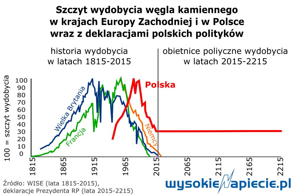 wegiel_polska_400_lat