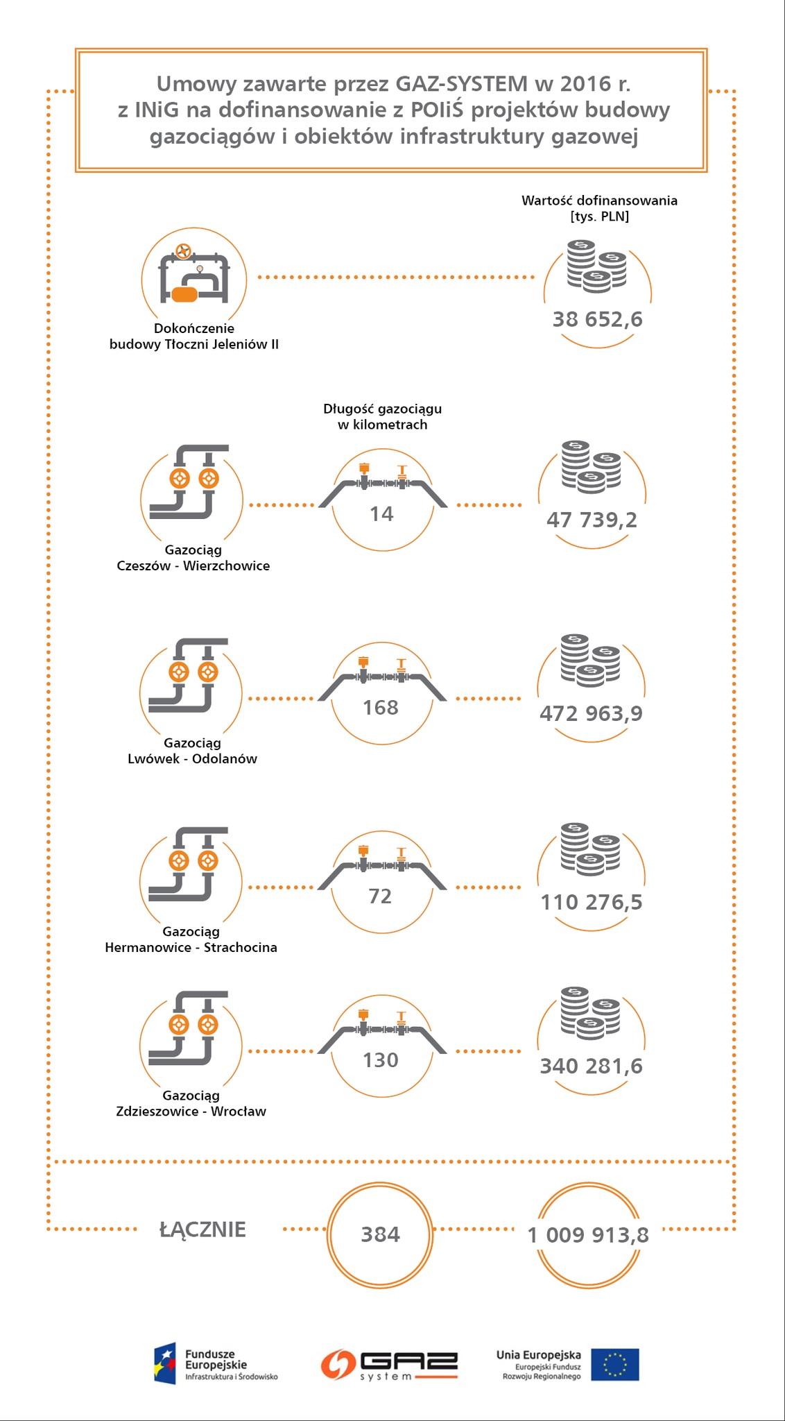 gaz-system-2016-poiis