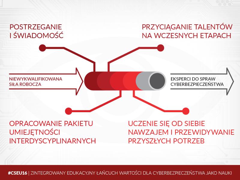 Źródło: Instytut Kościuszki