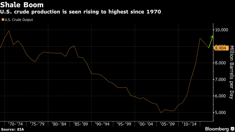Rekord wydobycia ropy w USA. Grafika: Bloomberg