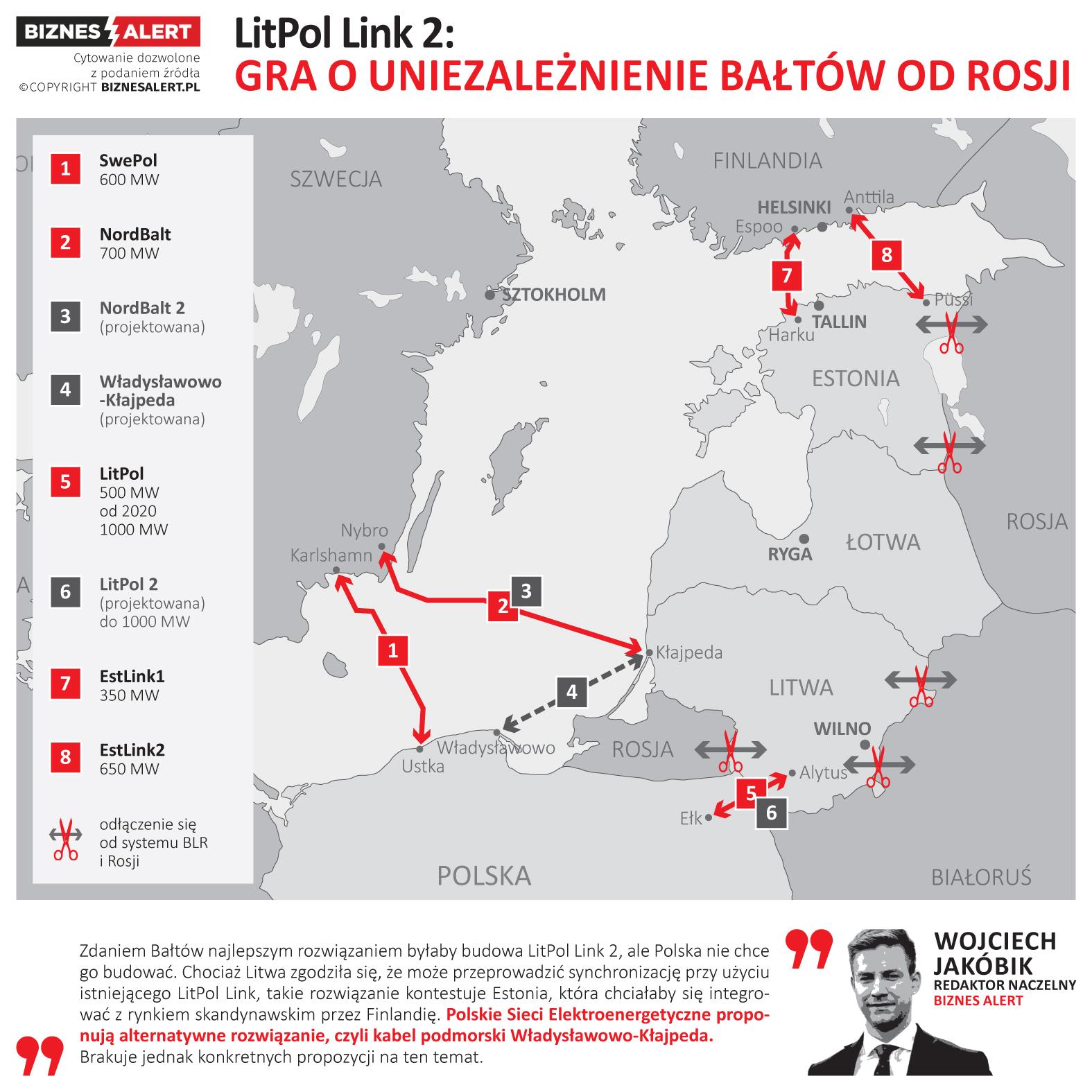 LitPol Link, LitPol Link 2 i inne projekty z potencjałem desynchronizacji Bałtów od Rosji. Grafika: BiznesAlert.pl