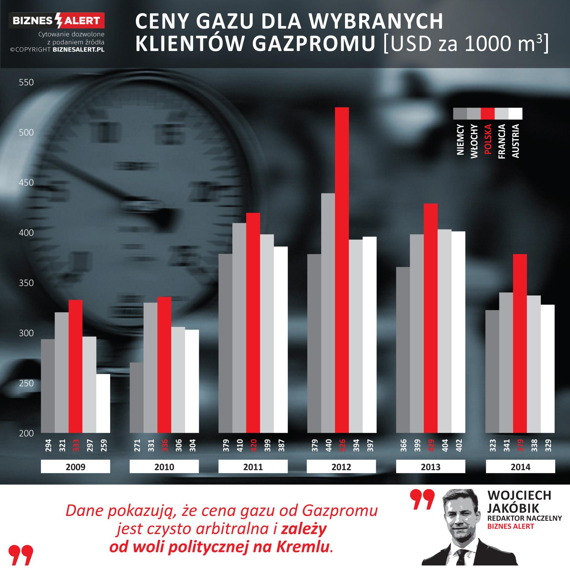 Ceny gazu z Rosji dla różnych klientów Gazpromu. Grafika: BiznesAlert.pl