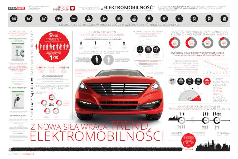 Elektromobilność transport infografika