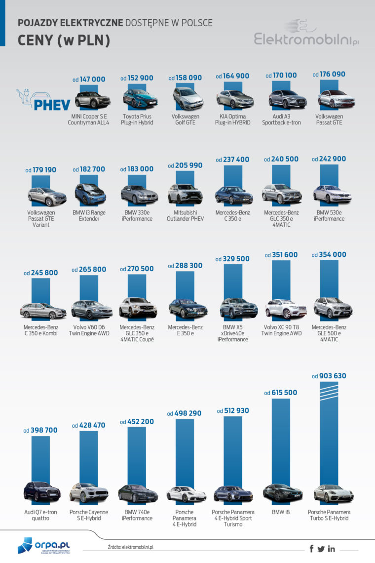 Samochody elektryczne w Polsce