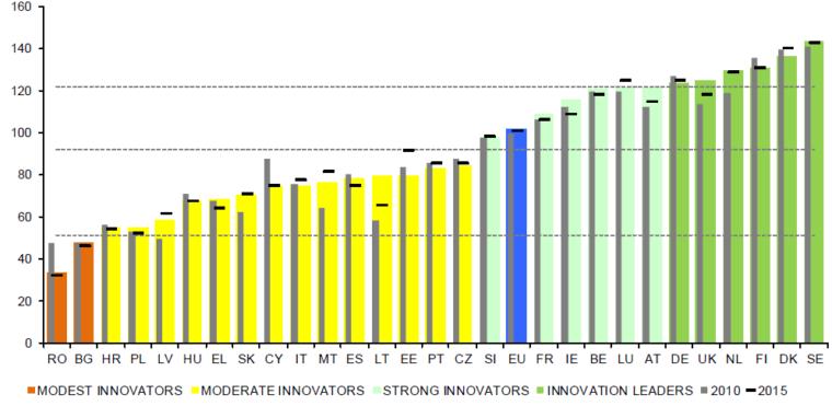 innowacje wykres wydatki w Polsce
