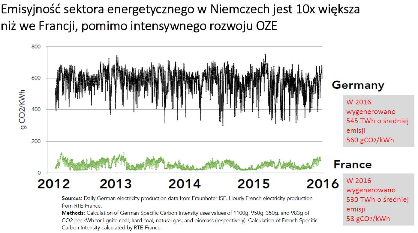 """Emisje CO2 w energetyce Francji i Niemiec. Grafika: Prezentacja """"Klimat a energetyka jądrowa"""" autorstwa Józefa Sobolewskiego"""