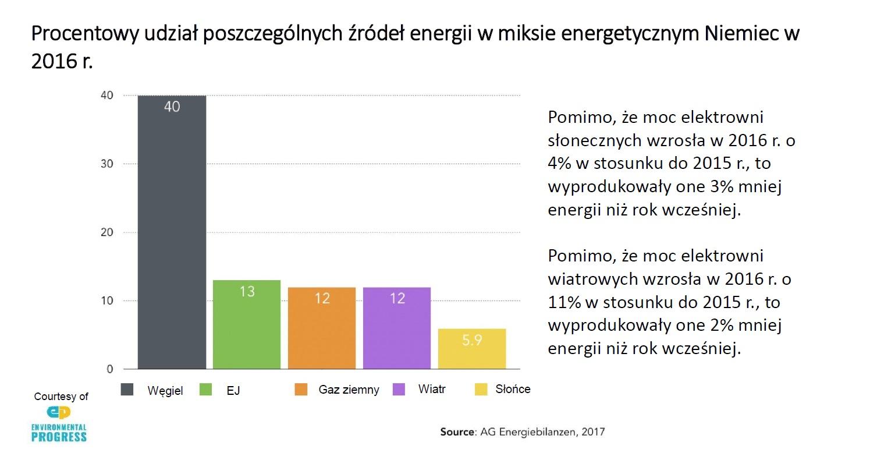 """Miks energetyczny Niemiec. Grafika: Prezentacja """"Klimat a energetyka jądrowa"""" autorstwa Józefa Sobolewskiego"""