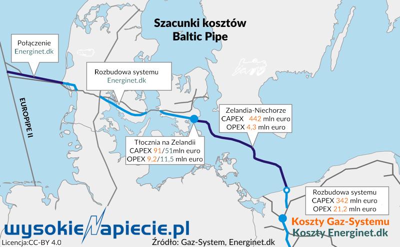 Wn Duńskie Parametry Testu Ekonomicznego Baltic Pipe