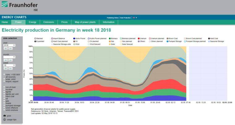 Źródła wytwarzania energii w Niemczech. Fot.: Adam Rajewski