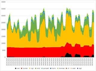 Źródła wytwarzania energii w Wielkiej Brytanii Fot.: Adam Rajewski