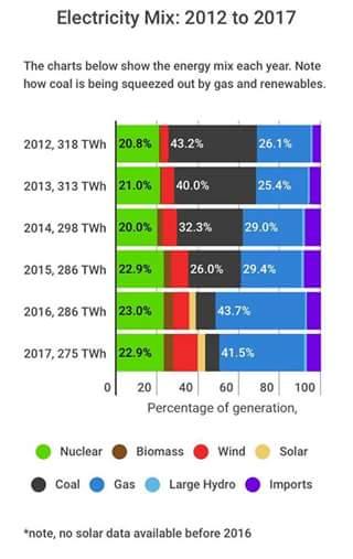 Miks energetyczny Wielkiej Brytanii. Fot.: Adam Rajewski