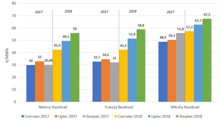Grafika: Ceny baseload w Niemczech, we Francji oraz we Włoszech (lato 2017 vs. lato 2018)